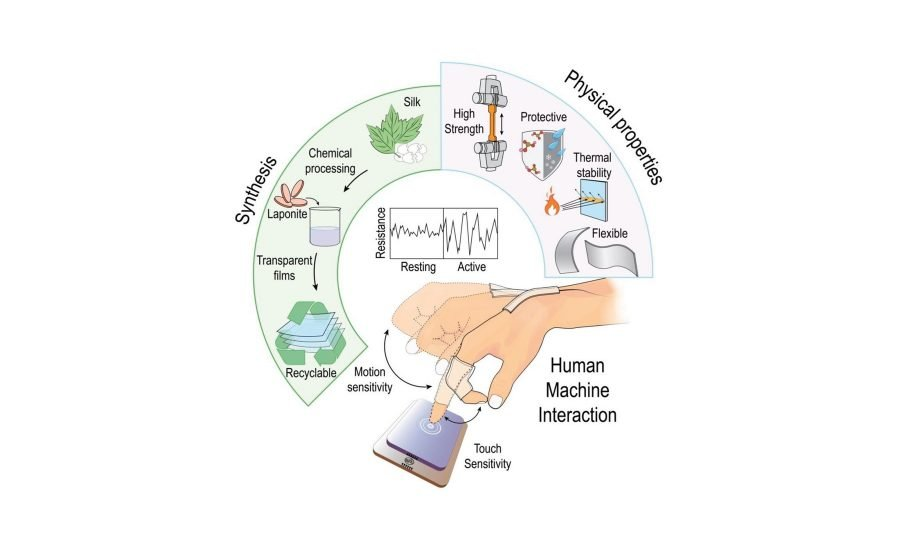 A roadmap for flexible and green electronics