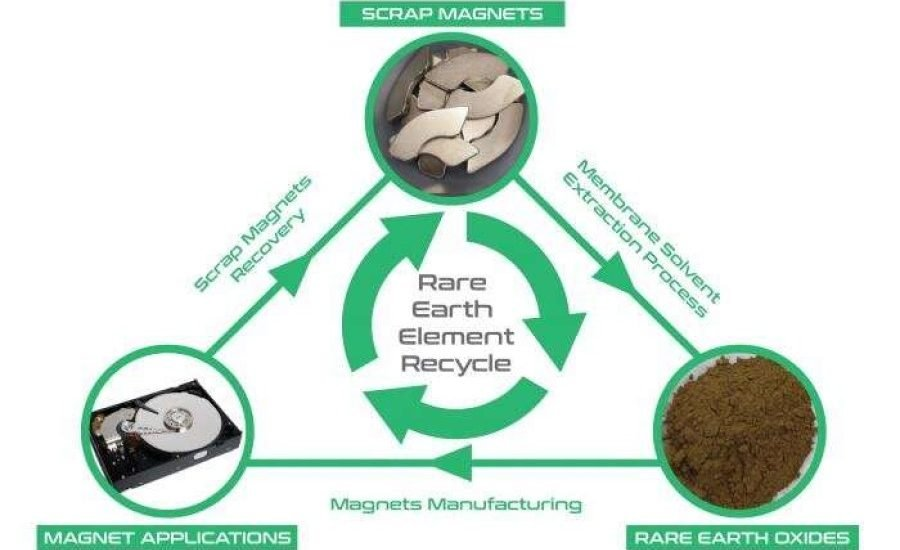 From trash to treasure: electronic waste is mined for rare earth elements