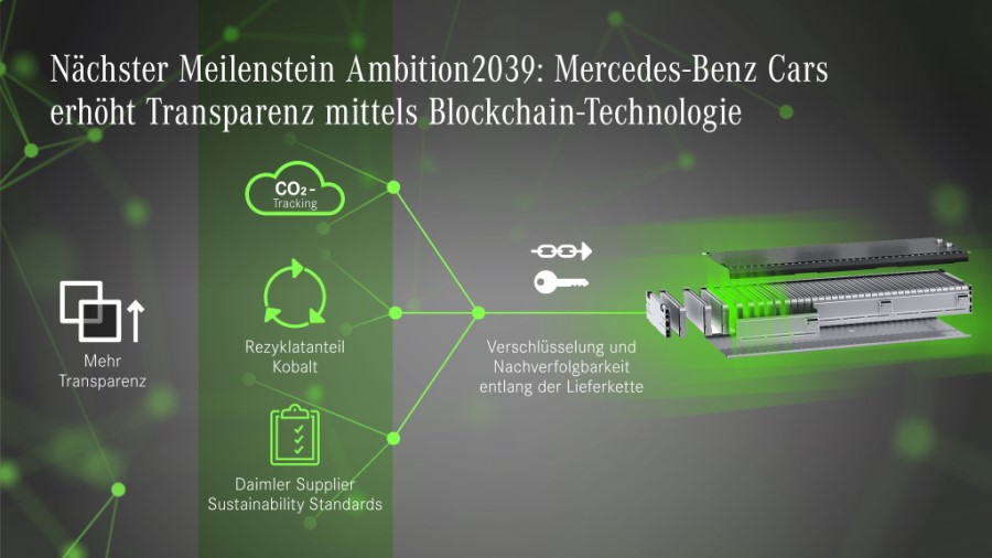 Mercedes-Benz Cars drives 'Ambition2039' in the supply chain: blockchain pilot project provides transparency on CO2 emissions